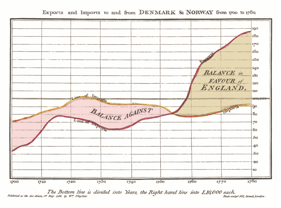 William Playfair's imports and exports original chart