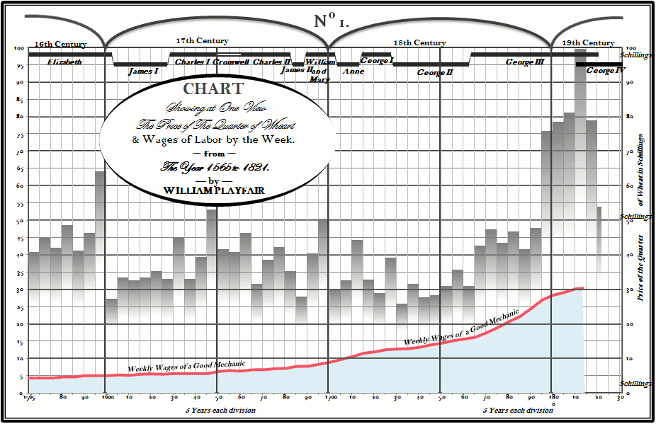 Excel chart replicating a chart by William Playfair