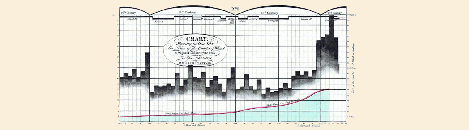 Excel Charts meet William Playfair